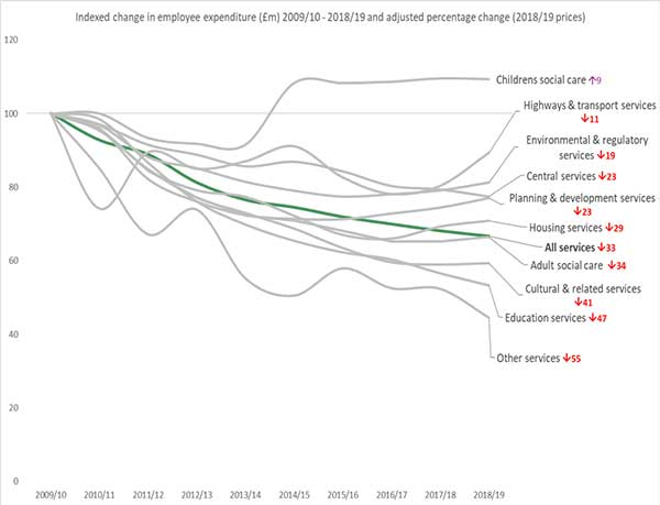 changes in employee expenditure across council services since 2010